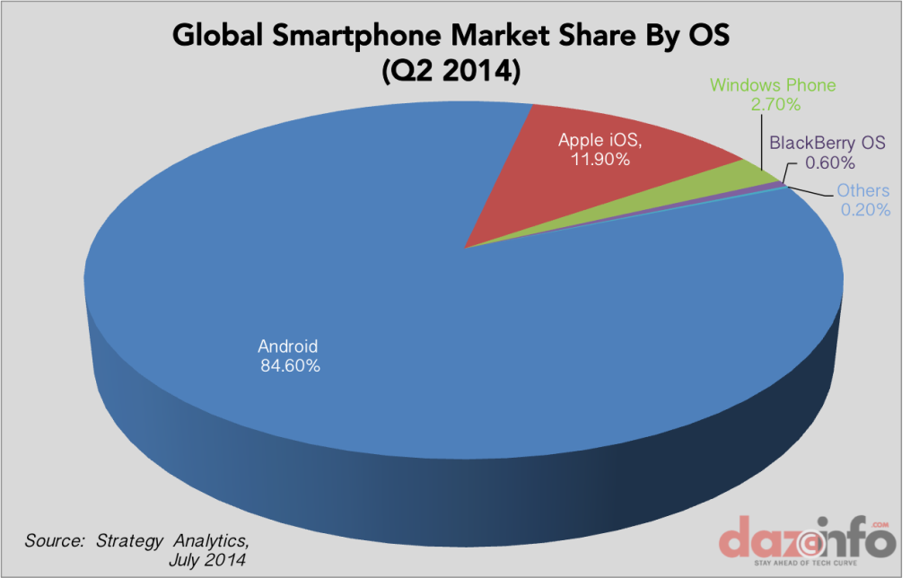 Global-smartphone-market-share-by-OS-Q2-2014