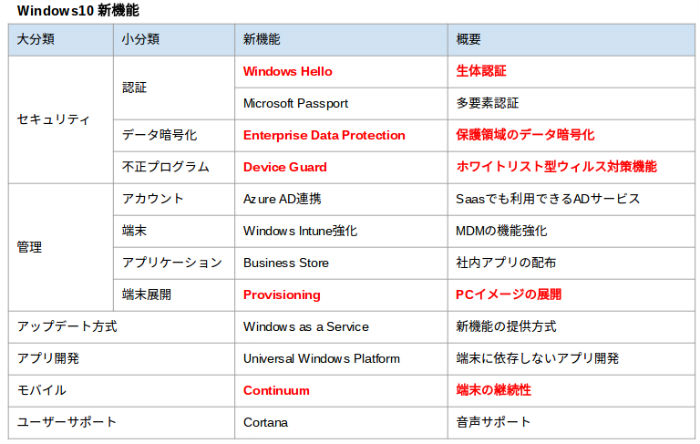 windows10functionlist