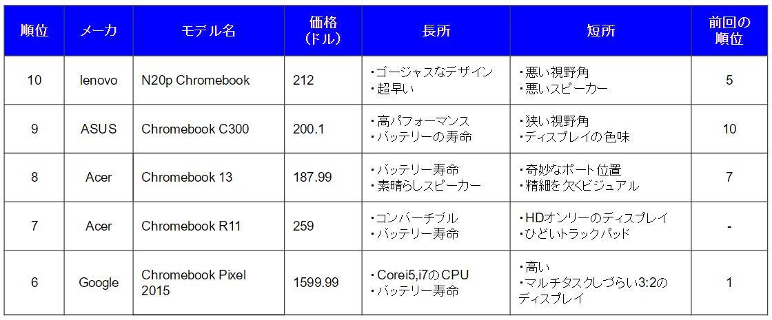 chromebookbest10-6-2016
