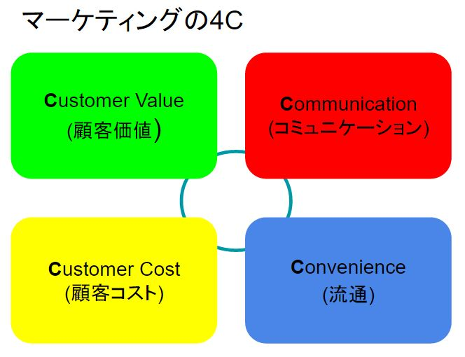 framework4c