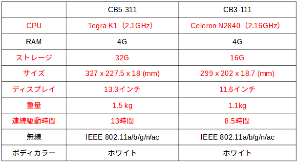 CB5-311spec