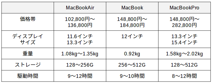 macbookspec