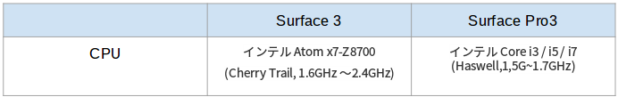 surface3cpu