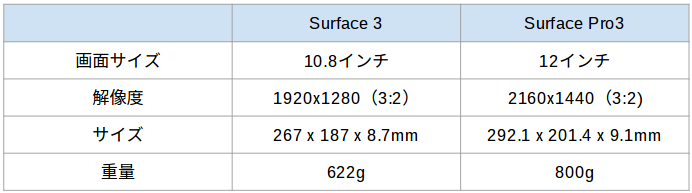 surface3size