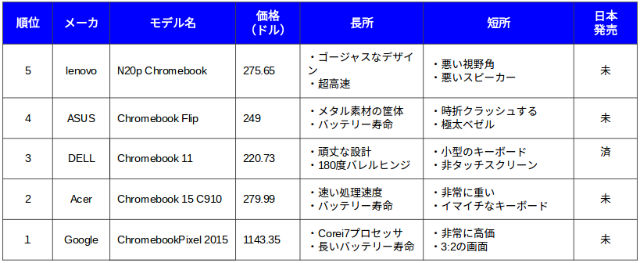 10bestchromebook5-1