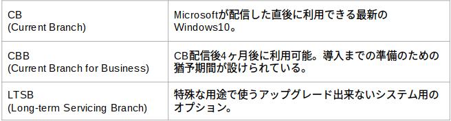 window10servicingoption