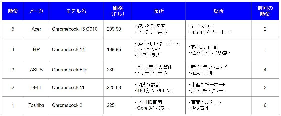 chromebookbest5-1-2016