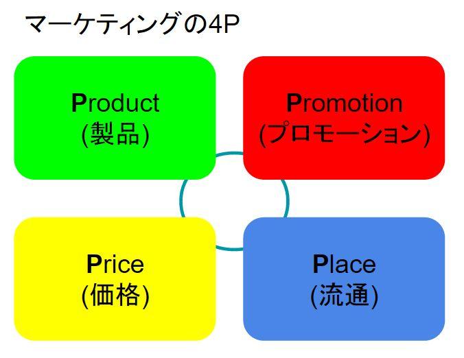 framework4p
