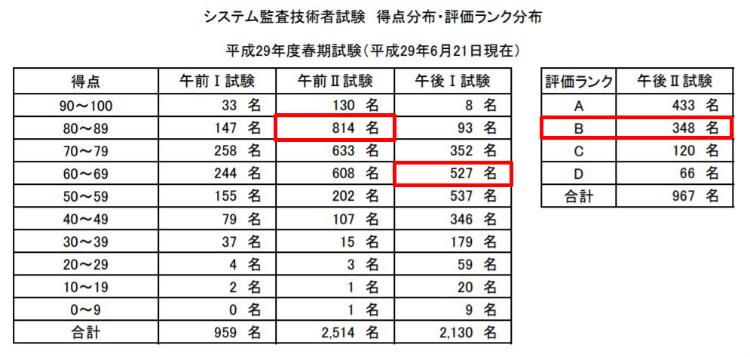 システム監査 試験 統計 結果