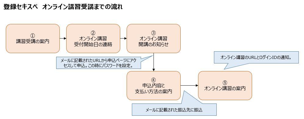 登録セキスぺ 情報処理安全確保支援士 オンライン講習 受講の流れ