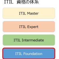 ITIL 資格の体系 Master Expert Intermidiate Foundation