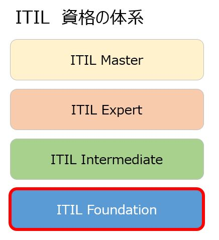 ITIL 資格の体系 Master Expert Intermidiate Foundation