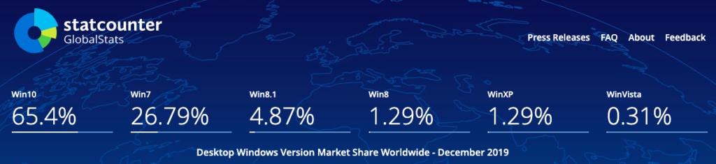 Windows7 マーケットシェア Windows