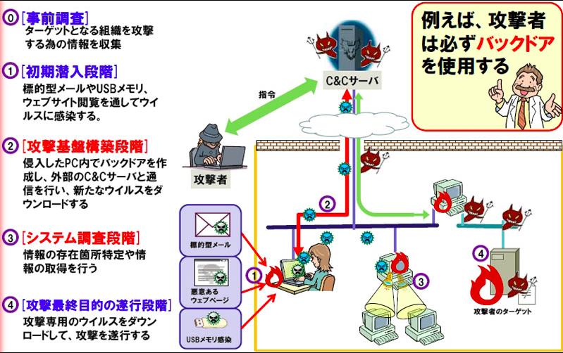 情報セキュリティ 10大脅威 標的型攻撃