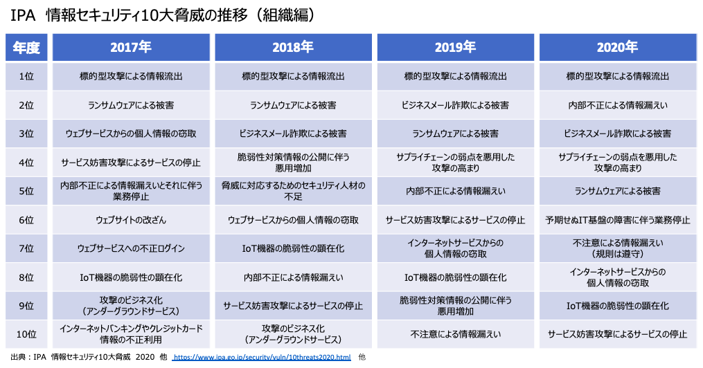 情報セキュリティ 10大 脅威 2020 top 10 threats security 2020