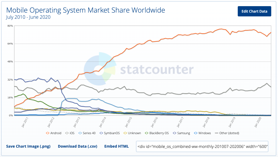 android ios iphone market share mobileOS アンドロイド アイフォン マーケットシェア