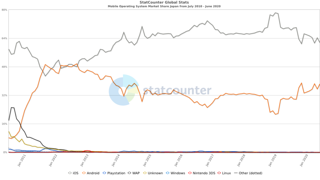 android ios mobileOS market share アンドロイド アイフォン シェア